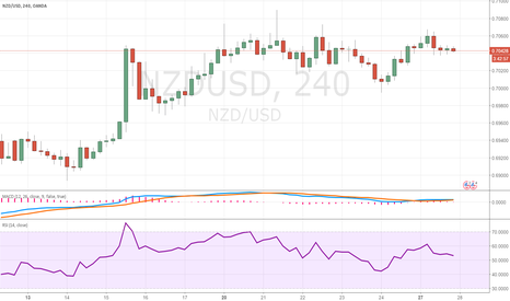 NZDUSD: Uptrend momentum idea near term after current consolidation.