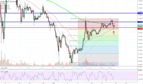 XRPUSD: Missed us on XRP? Here is 1 more chance! Share the fun $$$$