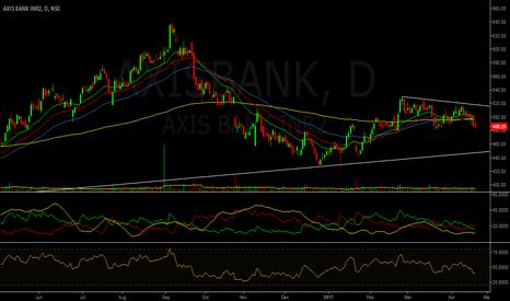 AXISBANK: Technical Call : Short Axis Bank