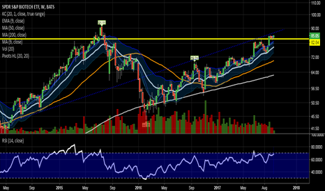 XBI: Bigger picture is it can ride this trend to $91
