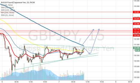 GBPJPY: GJ Triangle
