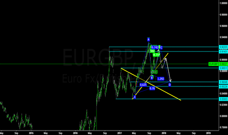 EURGBP: EURGBP waiting to short and long when it reach these point.