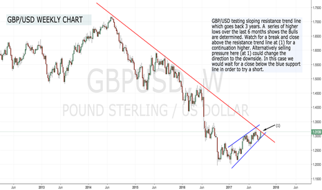 GBPUSD: GBP/USD Testing Resistance !
