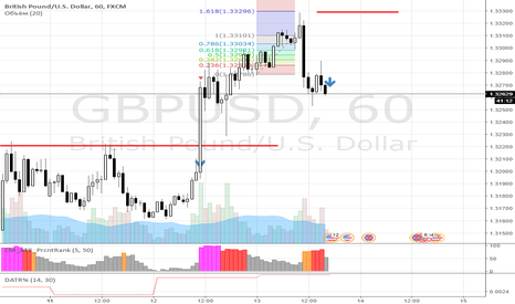 GBPUSD: Долгожданная продажа фунта(теперь безопасно)