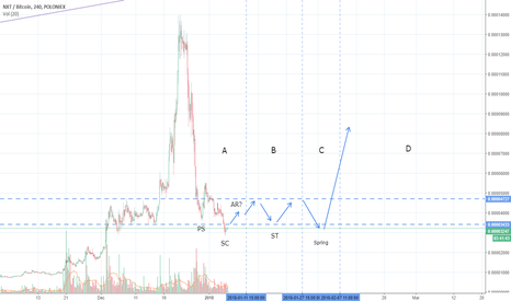 NXTBTC: Retreat to Past Accumulation Range!