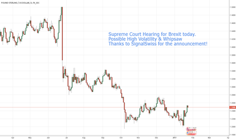 GBPUSD: High Volatility Warning for GBP Pound.