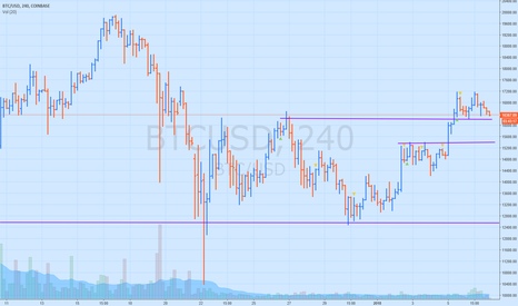 BTCUSD: BTC double top short term