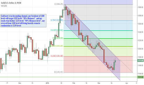 XAUUSD: Gold trading in descending Channel