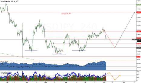 USDJPY: Dollar/Yen panic wick to huge rally.