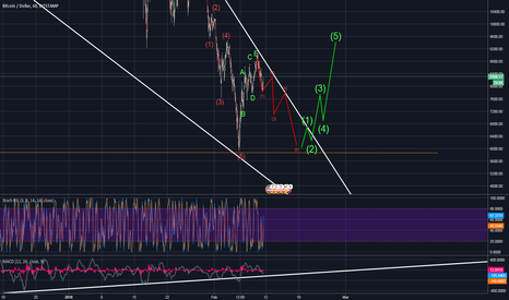 BTCUSD: Bitcoin - BTC - No break no fly