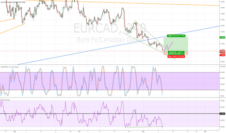 EURCAD: Buy EURCAD at 1.4150