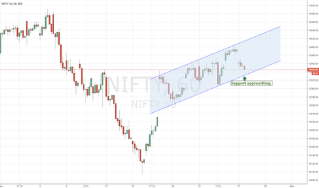 NIFTY: NIFTY | Channel