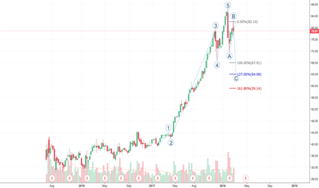 PYPL: Short term Correction, Long term valuations is up