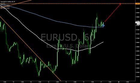 EURUSD: [1H]EURUSD BUY