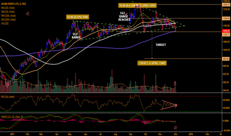 ASIANPAINT: ASIAN PAINTS TWO TRIANGLES CHART