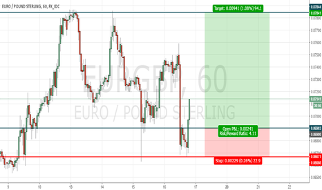 EURGBP: Smart Investor Solutions
