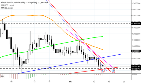 XRPUSD: no matter what i do i cant fit ripple into a pattern!!