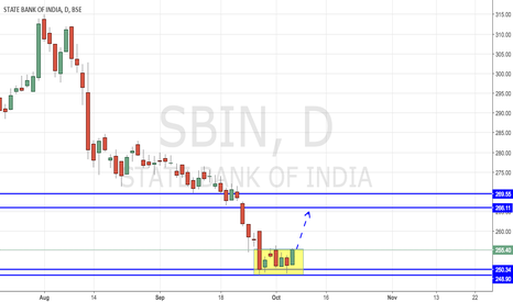 SBIN: SBIN - Breaking above consolidation