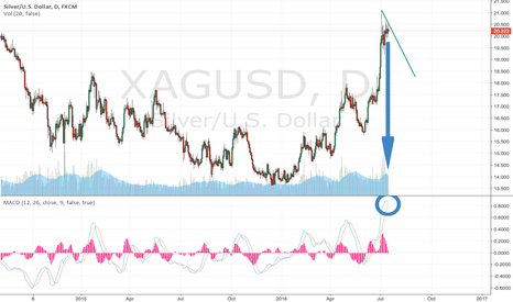 XAGUSD: Sharp downward trend. $19s the next stop?