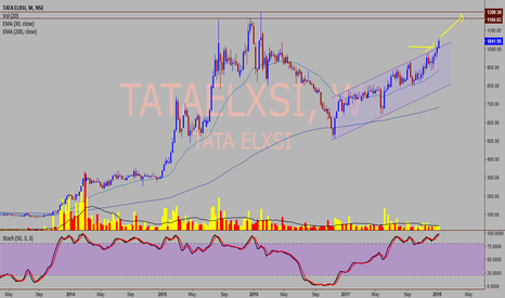 TATAELXSI: TATA ELXSI - Upward channel breakout.