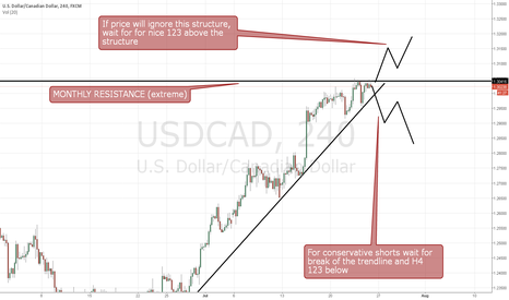USDCAD: USDCAD sitting on MONTHLY STRUCTURE, how to get involved?