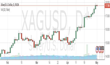 XAGUSD: sell xag/usd silver spot sl 18.5 tgt 16.5 and below