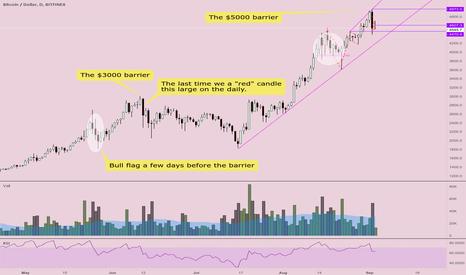 BTCUSD: The $5000 barrier
