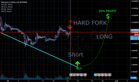 ETHUSD: SHORT and LONG for hard fork for eth.. TIME TO SELL NOW..