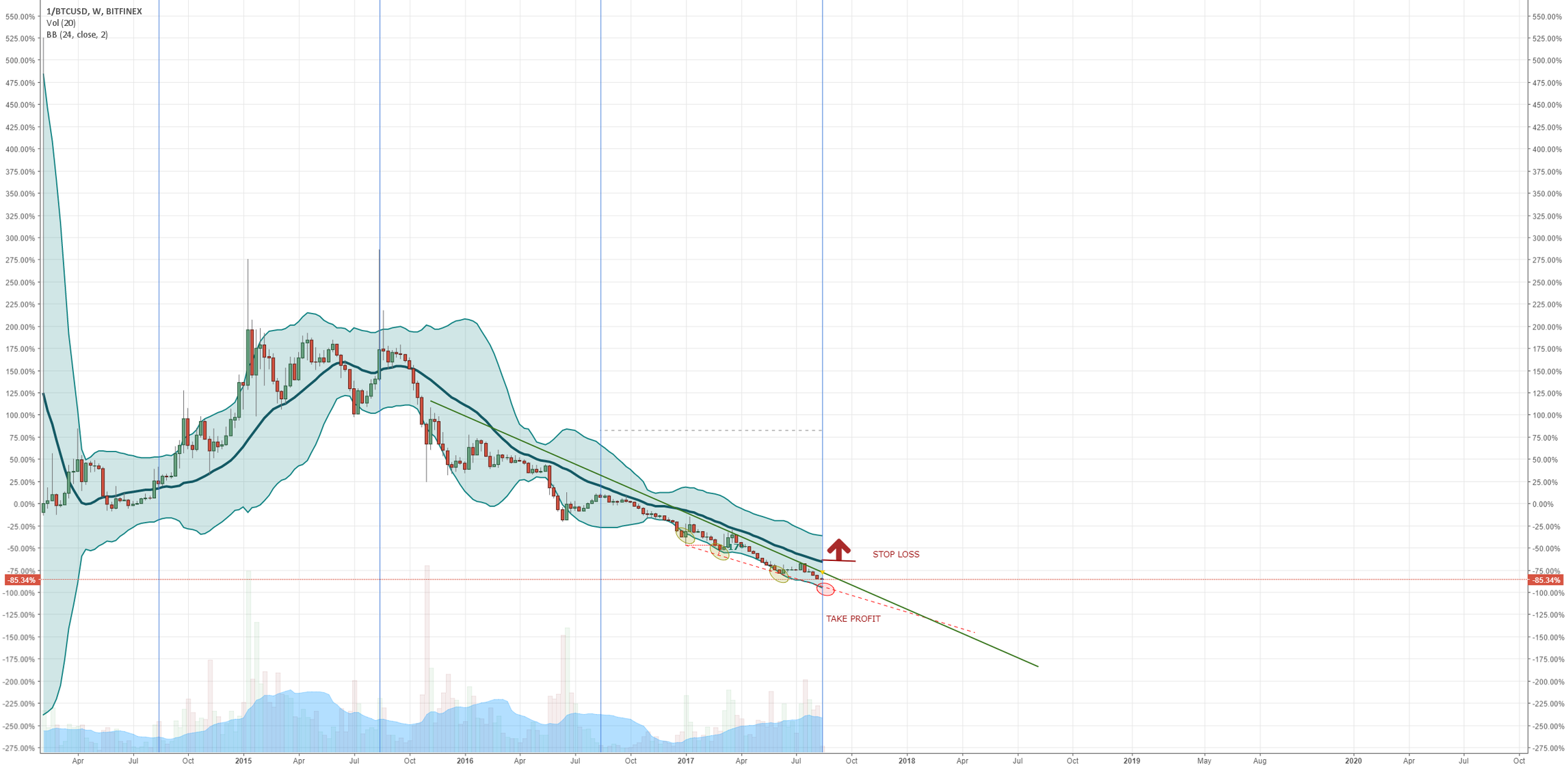 BTCUSD WEEKLY BITCOIN MARKET CONDITIONS - CHART INVERSION