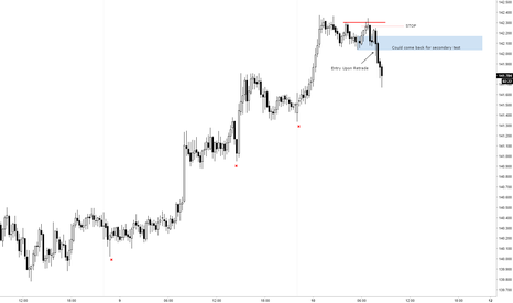 GBPJPY: GBPJPY - Sell Model