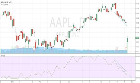 AAPL: serious selling