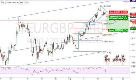 EURGBP: EG short