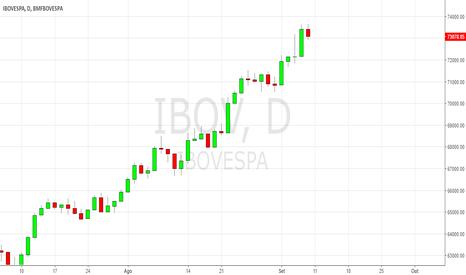 IBOV: Ibovespa pode ter sinalizado correção para os próximos dias.