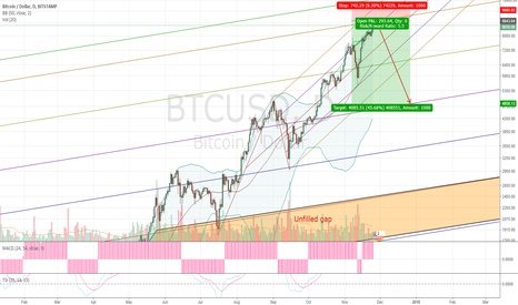 BTCUSD: Bitcoin imminent tag of the upper median line