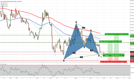 NZDCAD: NZDCAD - Gartley Pattern on H4