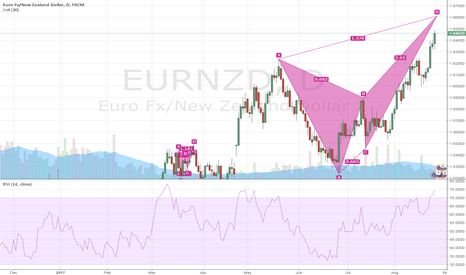 EURNZD: $EURNZD Bearish Crab D1