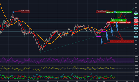 UKOIL: Can BRENT rally to 70? Strange Pattern