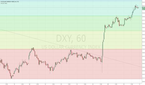 DXY: USD close to breaking bullish or bearish
