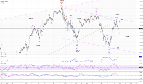 NIFTY: NIFTY50...shortterm correction has started!