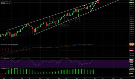 DJI: DJIA coming down to 17,000 after January