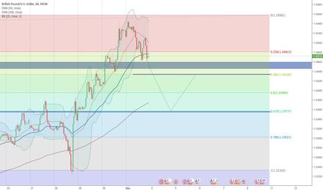 GBPUSD: GBPUSD Fibonacco Analysis