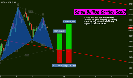 HINDALCO: Small Bullish Gartley Scalp