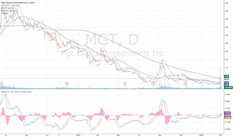 MGT: $MGT Bluesky Breakout in Progress