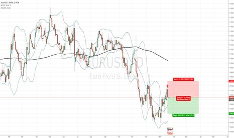 EURUSD: EUR/USD short on daily chart