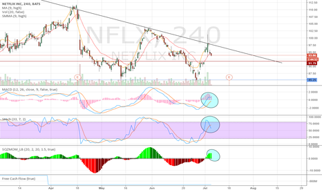 NFLX: What a bad trip