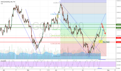 GOLD: Is this will happen?