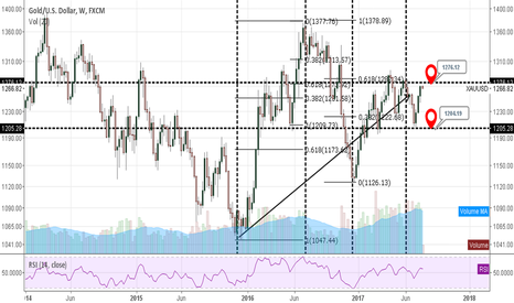 XAUUSD: xauusd weekly gold support/resistance