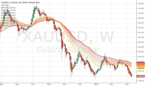 XAUUSD: gold, is it time to rebound yet?