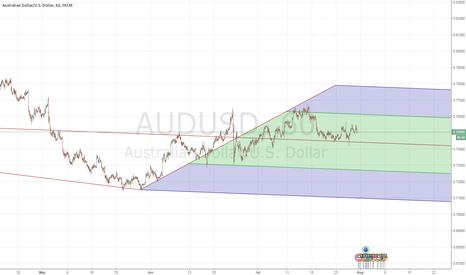 "AUDUSD: Get prepared to go ""Down Under"" AUDUSD stick a fork in it"