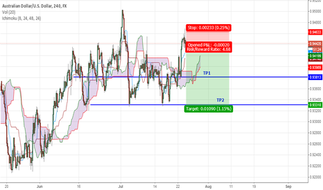 AUDUSD: Heiken Ishi 4 HRS signaled for Downtrend